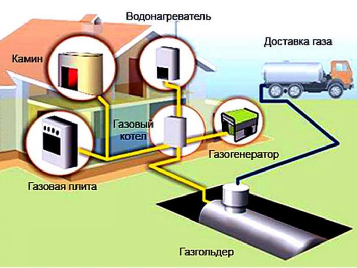 Автономное газовое отопление загородного дома: цена